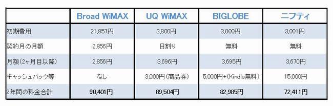 Broad WiMAX比較お得口コミオススメ評判評価