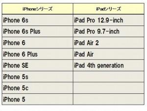 iPhoneiPad用iOS104S非対応対応機種一覧日にち