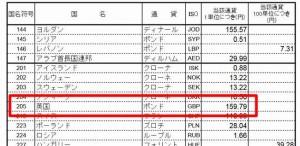 海外通販個人輸入関税通関手数料計算方法週間レート
