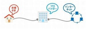 インターネット光プロバイダー光比較違いオススメ安い